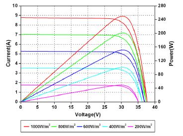 Fotovoltaicky panel pre Zelena domacnostiam Amerisolar 260W.