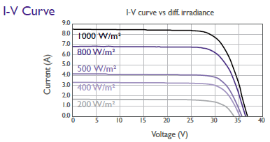 Fotovoltaický panel AUO BenQ 260 W - I V charakteristiky